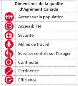 Agrément Canada
